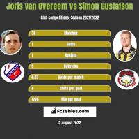 Joris van Overeem vs Simon Gustafson h2h player stats