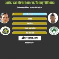 Joris van Overeem vs Tonny Vilhena h2h player stats