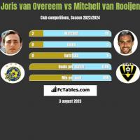 Joris van Overeem vs Mitchell van Rooijen h2h player stats