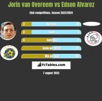 Joris van Overeem vs Edson Alvarez h2h player stats