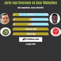 Joris van Overeem vs Azor Matusiwa h2h player stats