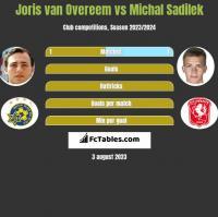 Joris van Overeem vs Michal Sadilek h2h player stats