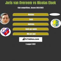 Joris van Overeem vs Nicolas Elsek h2h player stats