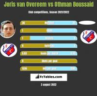Joris van Overeem vs Othman Boussaid h2h player stats