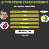 Joris van Overeem vs Melle Meulensteen h2h player stats