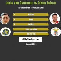 Joris van Overeem vs Orkun Kokcu h2h player stats