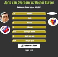 Joris van Overeem vs Wouter Burger h2h player stats