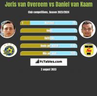 Joris van Overeem vs Daniel van Kaam h2h player stats