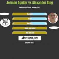 Jorman Aguilar vs Alexander Ring h2h player stats