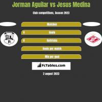 Jorman Aguilar vs Jesus Medina h2h player stats