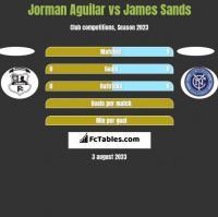 Jorman Aguilar vs James Sands h2h player stats