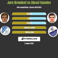 Jorn Brondeel vs Alexei Coselev h2h player stats