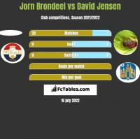 Jorn Brondeel vs David Jensen h2h player stats