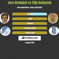 Jorn Brondeel vs Filip Bednarek h2h player stats