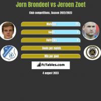 Jorn Brondeel vs Jeroen Zoet h2h player stats