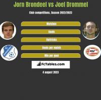 Jorn Brondeel vs Joel Drommel h2h player stats
