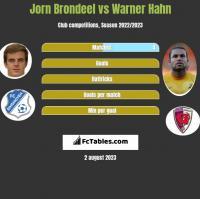 Jorn Brondeel vs Warner Hahn h2h player stats