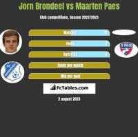 Jorn Brondeel vs Maarten Paes h2h player stats
