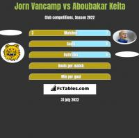 Jorn Vancamp vs Aboubakar Keita h2h player stats