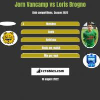 Jorn Vancamp vs Loris Brogno h2h player stats