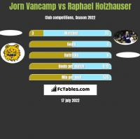 Jorn Vancamp vs Raphael Holzhauser h2h player stats