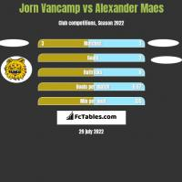 Jorn Vancamp vs Alexander Maes h2h player stats
