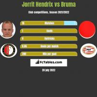 Jorrit Hendrix vs Bruma h2h player stats