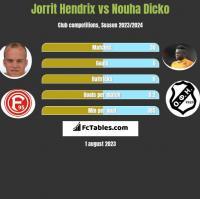 Jorrit Hendrix vs Nouha Dicko h2h player stats