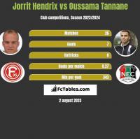 Jorrit Hendrix vs Oussama Tannane h2h player stats