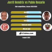 Jorrit Hendrix vs Pablo Rosario h2h player stats
