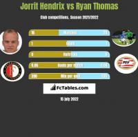 Jorrit Hendrix vs Ryan Thomas h2h player stats