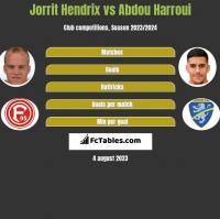 Jorrit Hendrix vs Abdou Harroui h2h player stats
