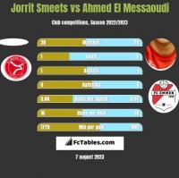Jorrit Smeets vs Ahmed El Messaoudi h2h player stats