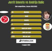 Jorrit Smeets vs Andrija Balic h2h player stats