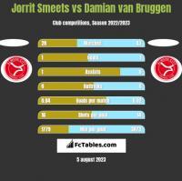 Jorrit Smeets vs Damian van Bruggen h2h player stats