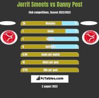 Jorrit Smeets vs Danny Post h2h player stats