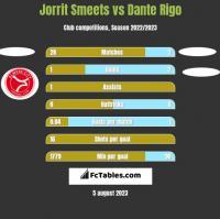 Jorrit Smeets vs Dante Rigo h2h player stats