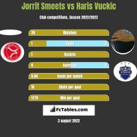 Jorrit Smeets vs Haris Vuckic h2h player stats