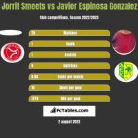 Jorrit Smeets vs Javier Espinosa Gonzalez h2h player stats