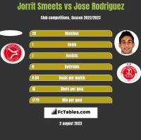 Jorrit Smeets vs Jose Rodriguez h2h player stats