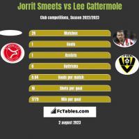 Jorrit Smeets vs Lee Cattermole h2h player stats