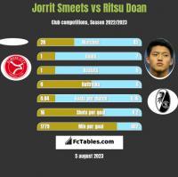 Jorrit Smeets vs Ritsu Doan h2h player stats