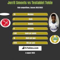 Jorrit Smeets vs Tesfaldet Tekie h2h player stats