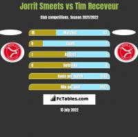 Jorrit Smeets vs Tim Receveur h2h player stats
