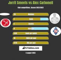 Jorrit Smeets vs Alex Carbonell h2h player stats