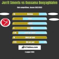 Jorrit Smeets vs Oussama Bouyaghlafen h2h player stats