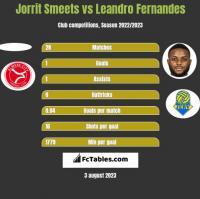 Jorrit Smeets vs Leandro Fernandes h2h player stats