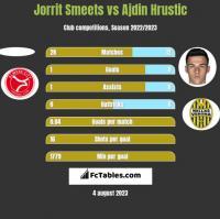 Jorrit Smeets vs Ajdin Hrustic h2h player stats