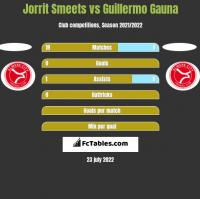 Jorrit Smeets vs Guillermo Gauna h2h player stats