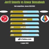 Jorrit Smeets vs Anwar Bensabouh h2h player stats